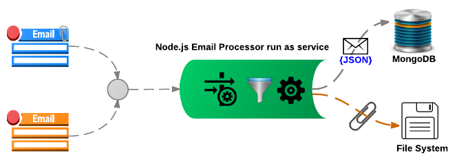 Inbound Email processor using Node JS Mail-Notifier | senthilsweb com