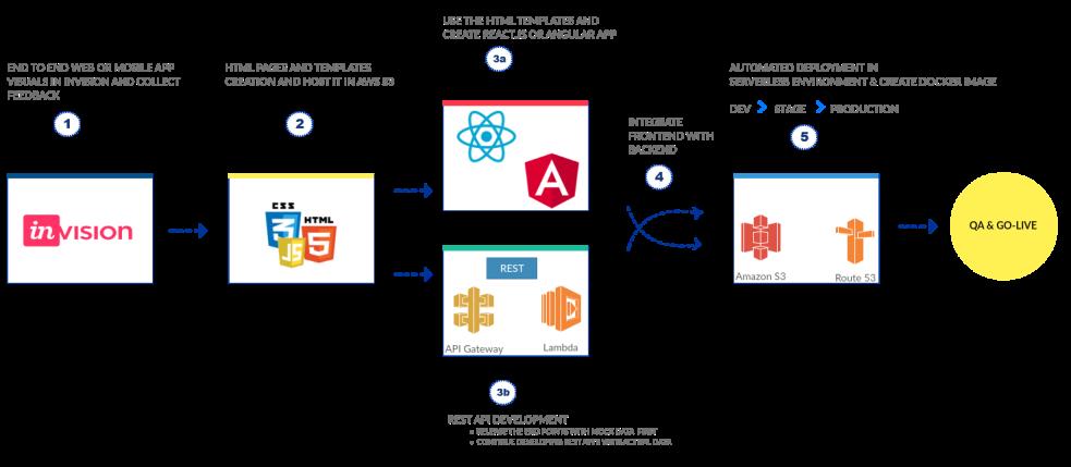 Web & Mobile App Workflow